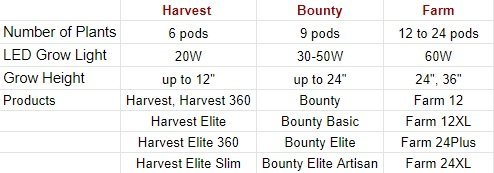 AeroGarden models comparison tables